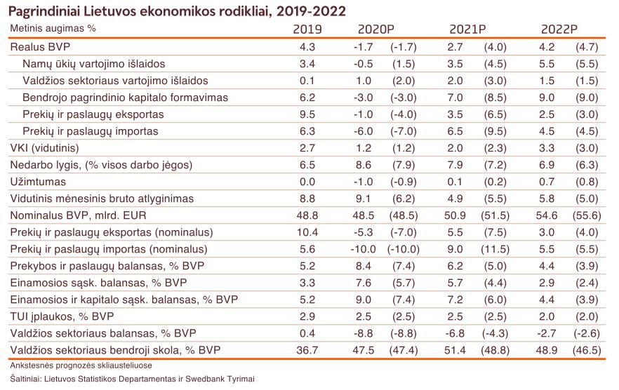 Lietuvos ekonomikos rodikliai