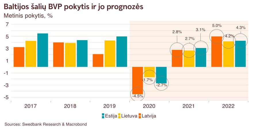 Baltijos šalių BVP pokytis